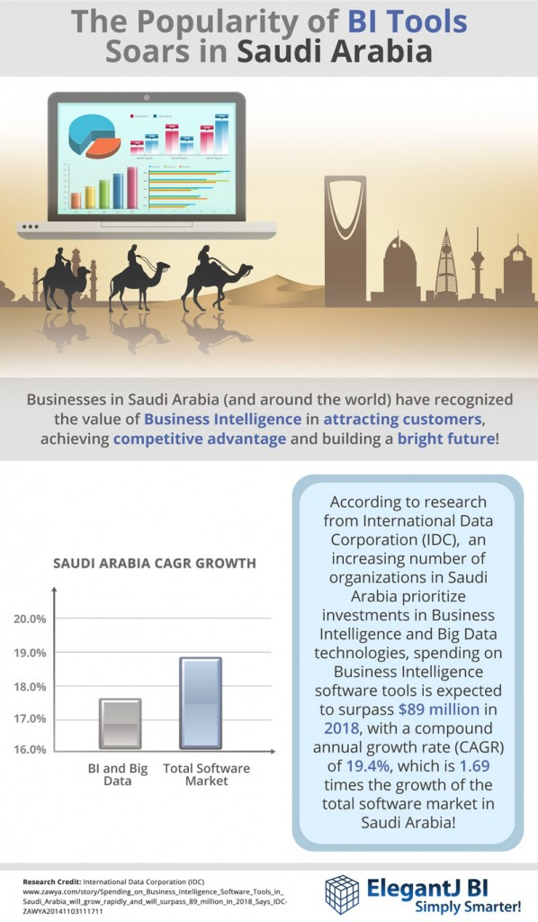 The-Popularity-of-BI-Tools-Soars-in-Saudi
