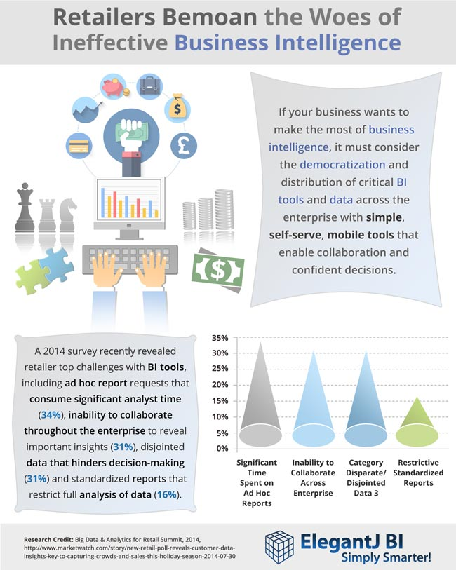 Retailers Bemoan the Woes of Ineffective Business Intelligence