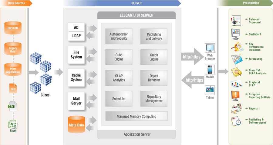 Business-Intelligence-Architecture-Data-Sources-Integration