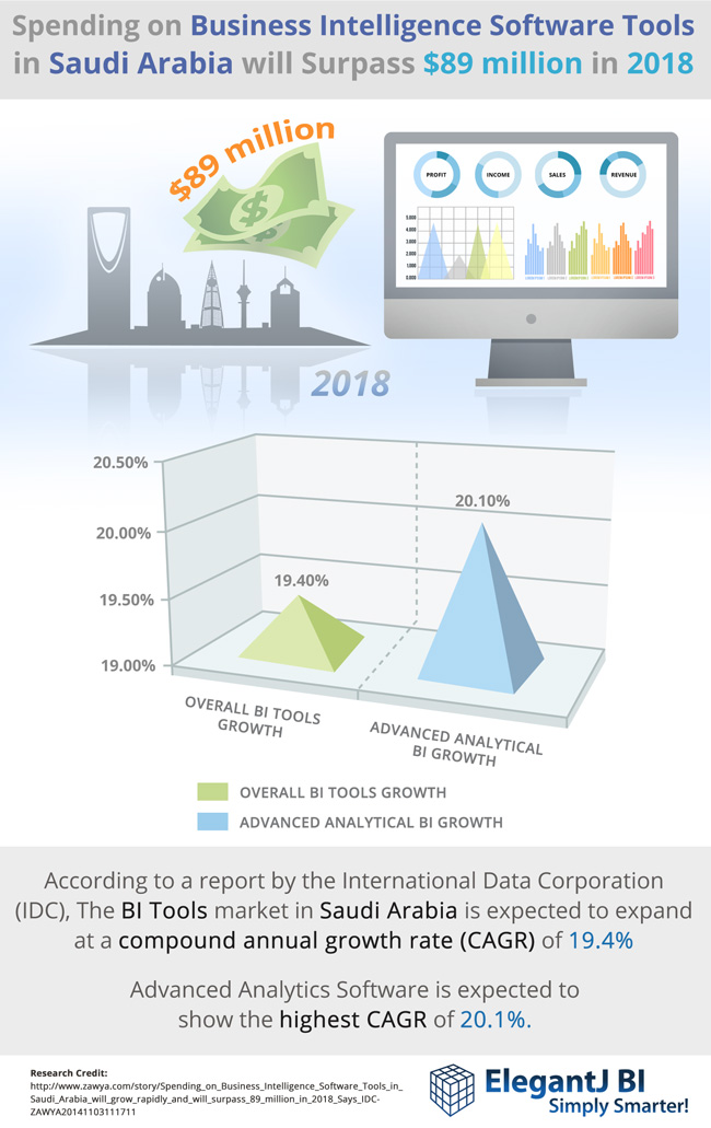 Spending-on-Business-Intelligence-Software-Tools-in-Saudi