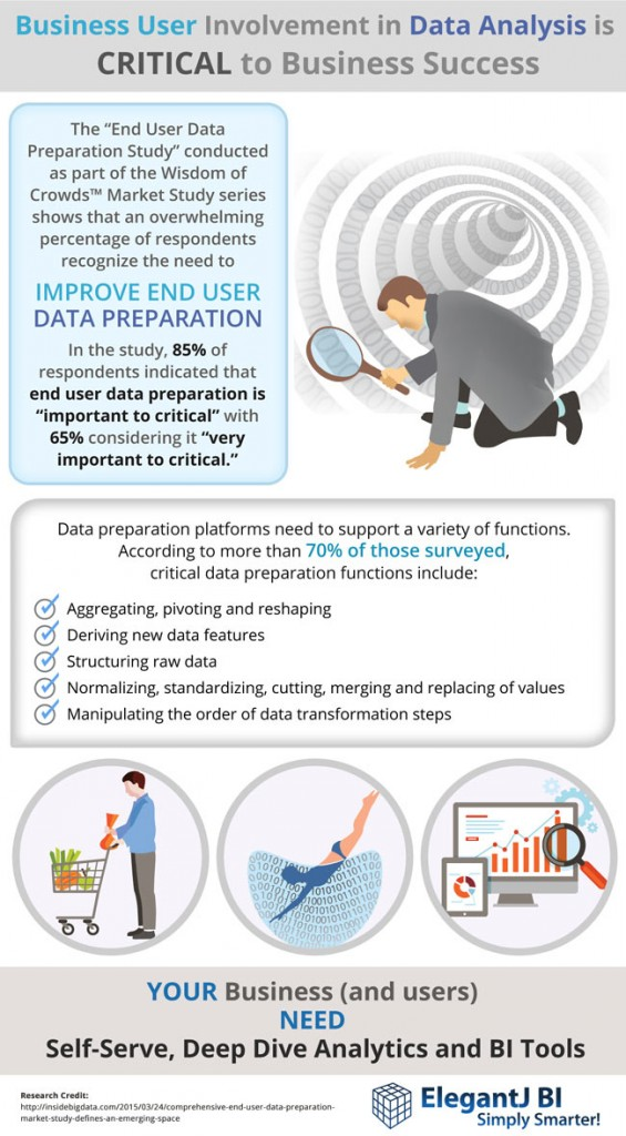 End User Data Preparation is Crucial