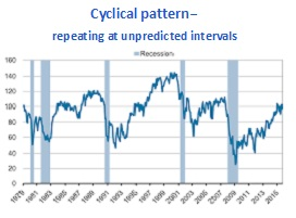 Cyclical Patterns