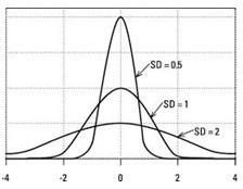 Standard Deviation/Variance