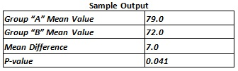 independent samples t test example output