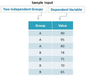 independent samples t test example