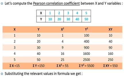 karl pearson correlation example