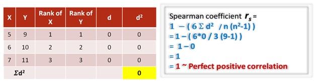 spearmans rank correlation example