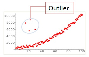 what is outlier analysis