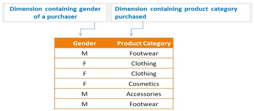 Let's conduct the Chi square test of independence using two variables: Gender and Product category