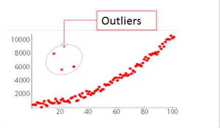 about-outliers