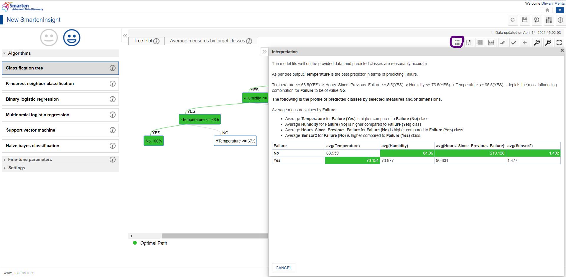 classification-tree-algorithm-interpretation-for-machine-maintenance-dataset