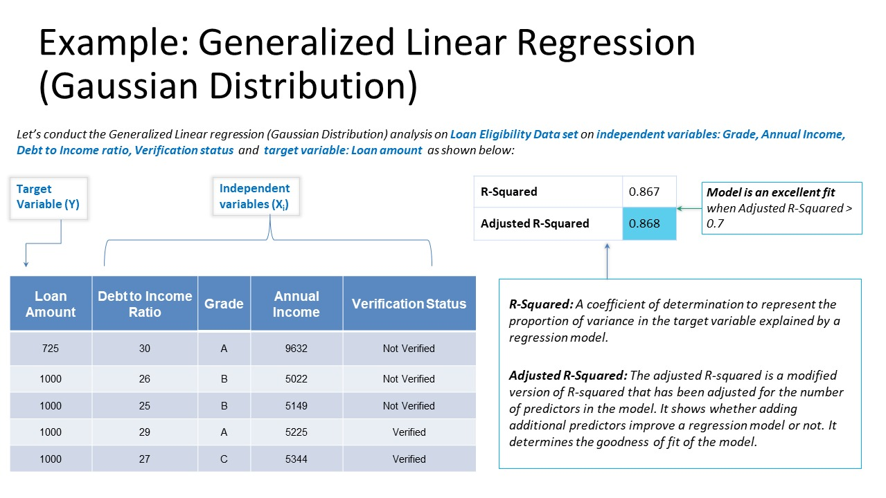 Example-Generalized-Linear-Regression-Gaussian-Distribution
