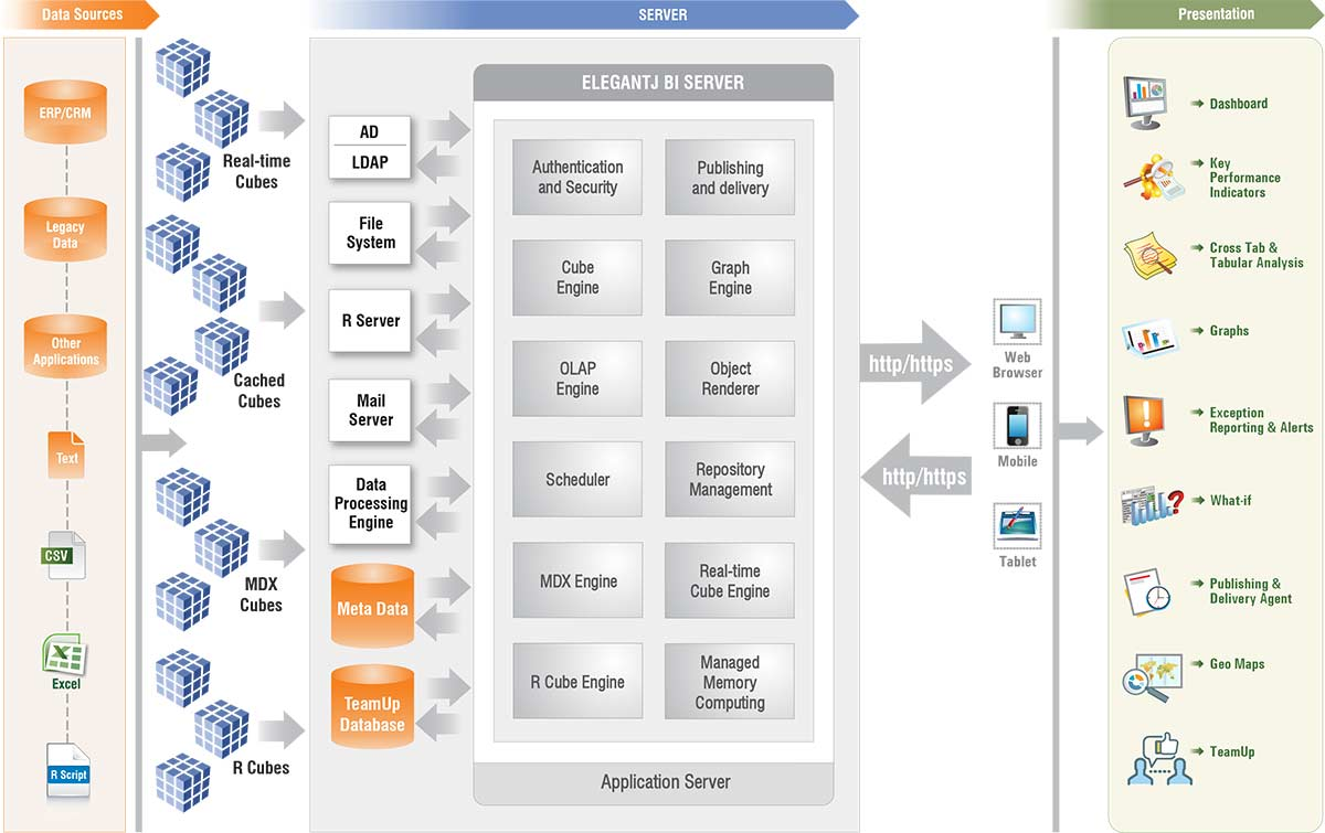 Business Intelligence Architecture Data Sources Integration